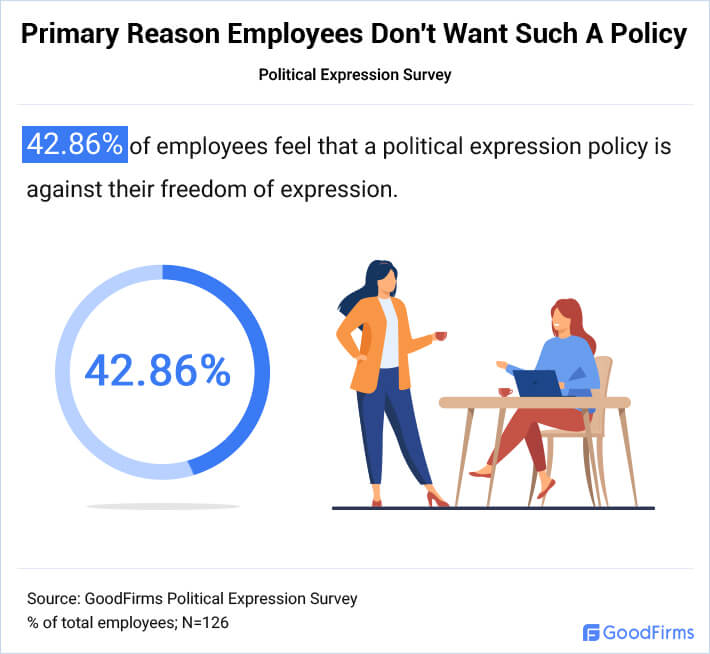 Primary Reason Why Employees Don't Want the Policy